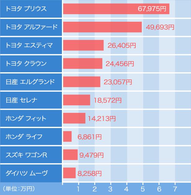 人気車種のグラフ