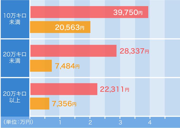 走行距離のグラフ