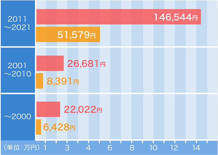 年式別のグラフ